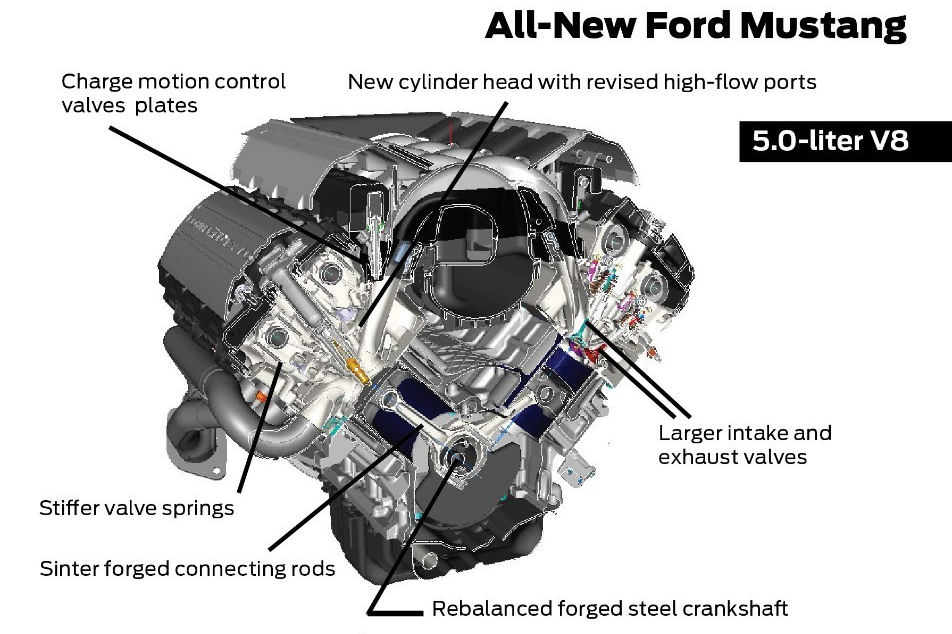 2015 mustang engine diagram 2015 auto wiring diagram schematic 2015 mustang suspension and drivetrain discussion vorshlag on 2015 mustang engine diagram